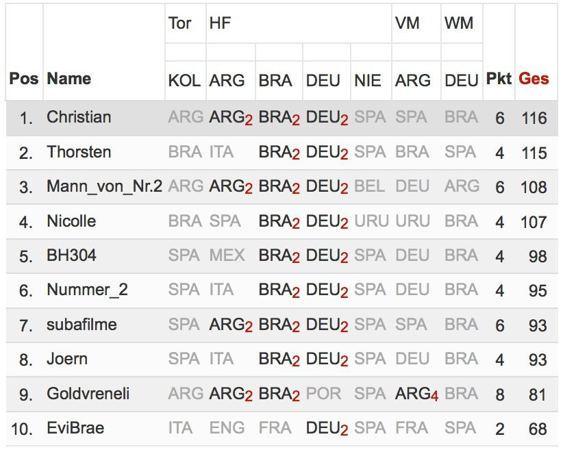 Tippspiel_WM2014_Bonusuebersicht